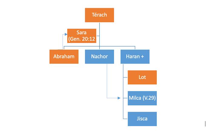 arbre genealogiqued'abraham bible genese chapitres 11 12